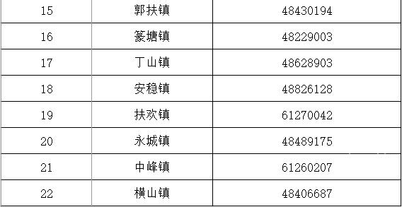 区民政局:綦江区社会救助热线电话