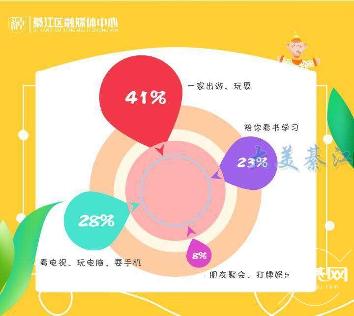 儿童节调查  这组数据告诉7万綦江家长,你是否合格了?