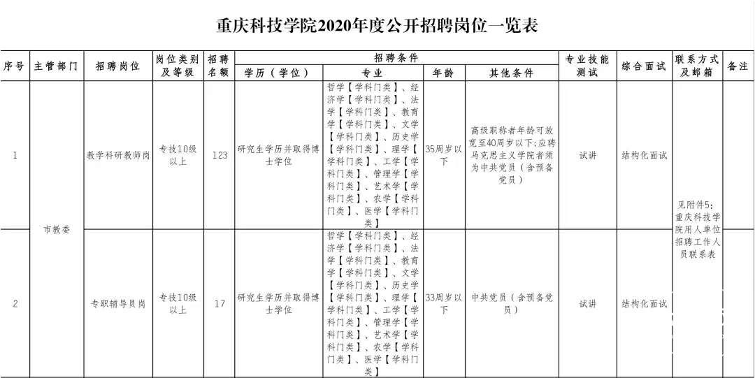 【招聘】速看!重庆事业单位招聘140人